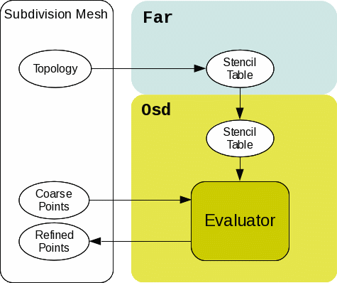 OSD Overview
