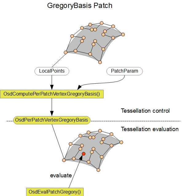 OSD Tessellation shader Interface